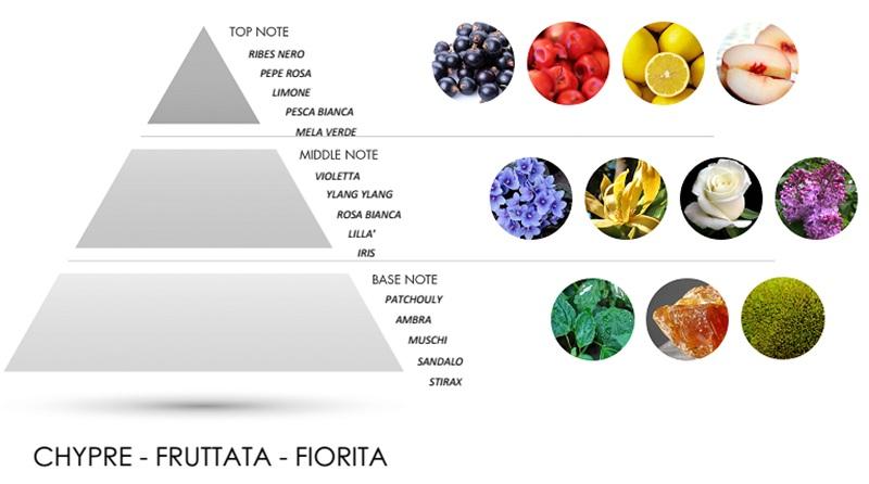 Пирамида аромата MOD'ART FUTURE
